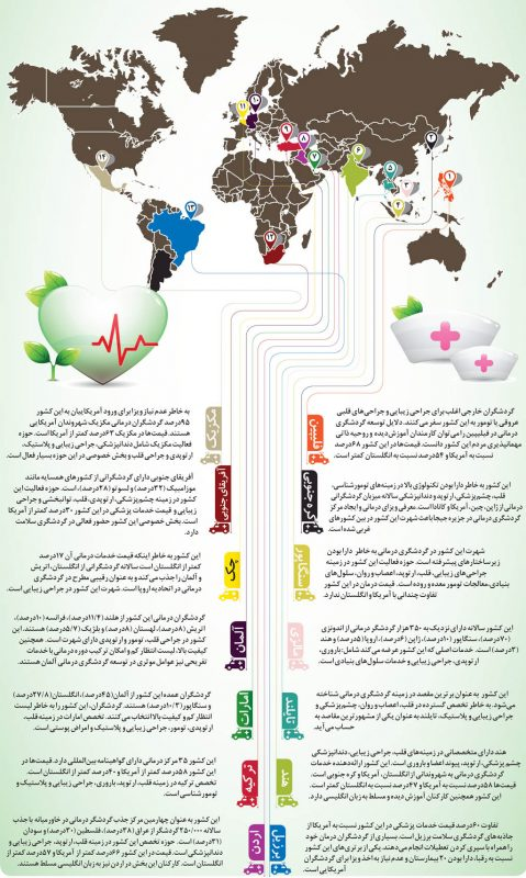 ec495022e5af79959da66d834903c603 توریسم درمانی، درمان اقتصاد