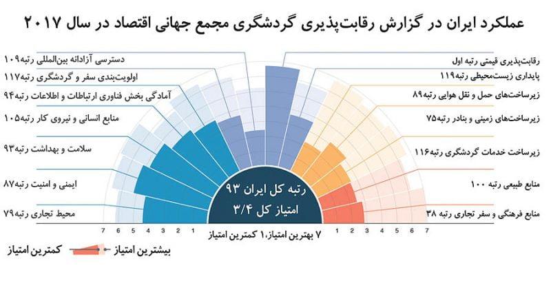 ایران ارزانترین مقصد سفر جهان