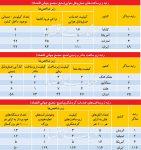کارنامه گردشگری ایران در ۳ بخش زیرساختی
