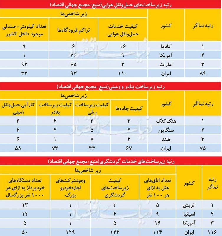 کارنامه گردشگری ایران در 3 بخش زیرساختی