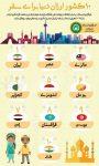 ۱۰ کشور ارزان برای سفر
