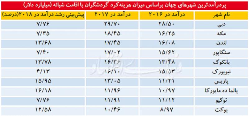 همسایگان ایران در صدر پردرآمدهای گردشگری